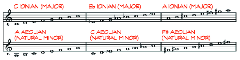 Major Ionian mode scales and their relative minor Aeolian scales.