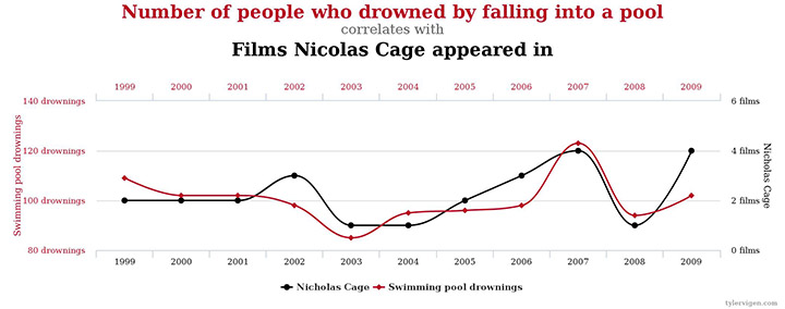 CAGE and drowning