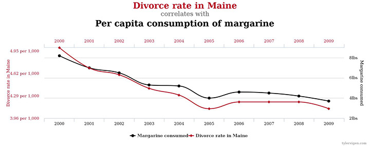 Divorce rate in Maine